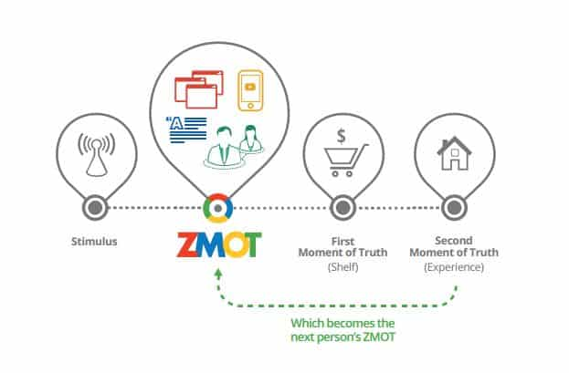 Zero Moment of Truth (ZMOT) - HeroSoftMedia